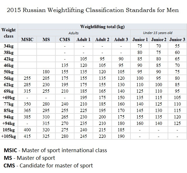 2015 russian weightlifting classification standards for men
