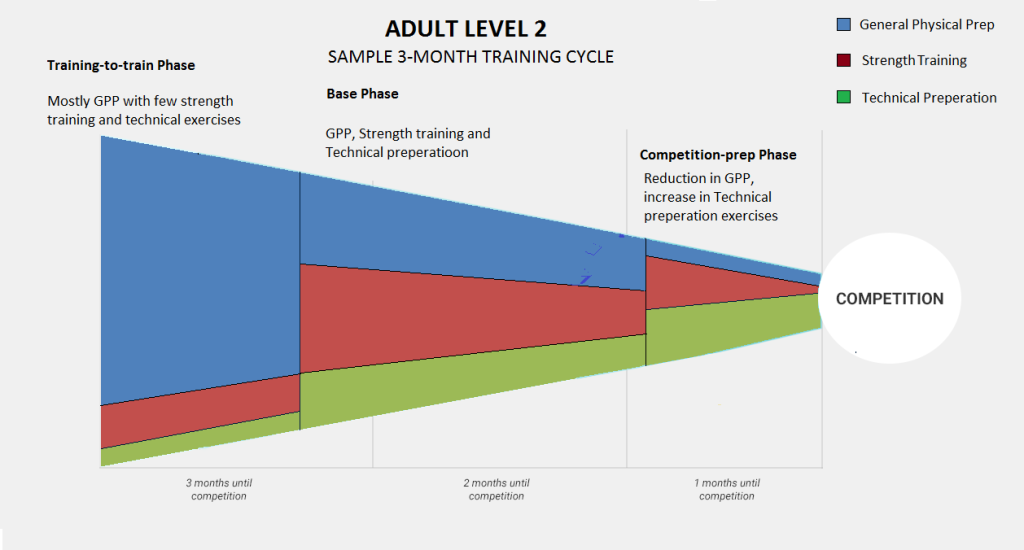 training cycle blank ADULT 2